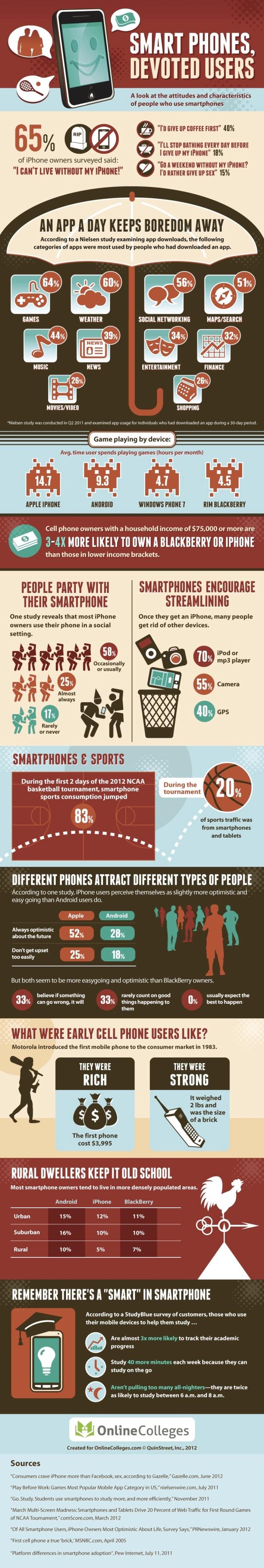 smartphones infographic